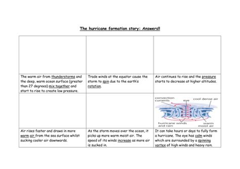 formations of hurricanes by geg60130 teaching resources