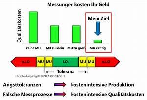 Messunsicherheiten Berechnen : messunsicherheit berechnen seminar akkreditierung iso ~ Themetempest.com Abrechnung