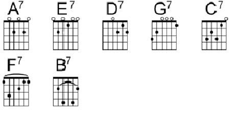 guitar beginners basic guitar chords