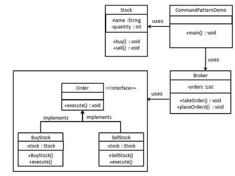 design patterns command pattern