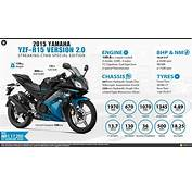 Quick Facts  Yamaha YZF R15 V20 Streaking Cyan Special