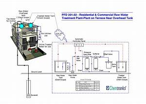 Residential Raw Water Treatment Plant  Mumbai  India