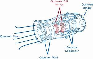 Inside A Super Fast Css Engine  Quantum Css  Aka Stylo  - Mozilla Hacks