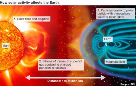 q a solar storms news