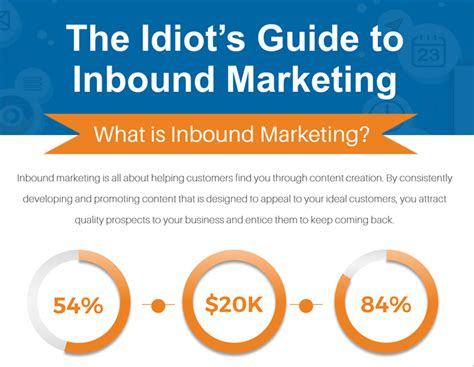 The Idiot's Guide To Inbound Marketing Time Schedule Of Rajya Rani Express Flow Chart Economics To Your Appointment Letter Word Ielts Website Twitchcon Zone In Latex