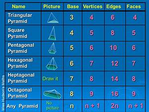 Fun with Pyramids Miss Hudson's Maths - ppt video online ...