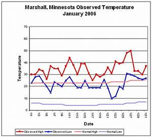 temperature line graph template - high and low temperatures a monthly bulletin board