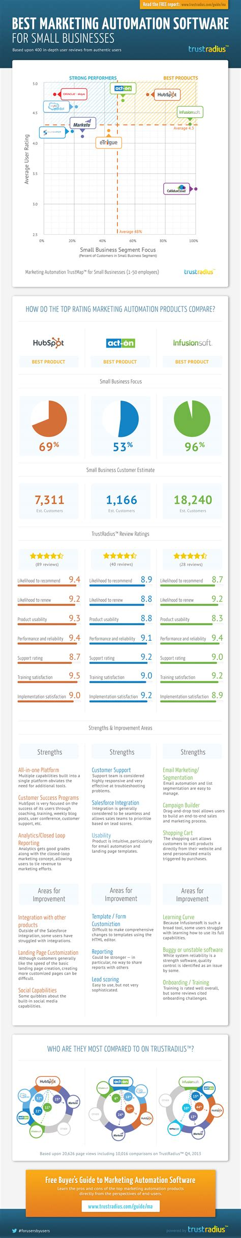 Best Marketing Programs by Trustradius Top Marketing Automation Products For