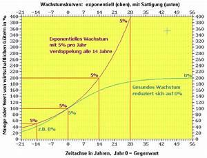 Exponentialfunktion Berechnen : nat rliches wachstum und krankes wachstum decroissance ~ Themetempest.com Abrechnung