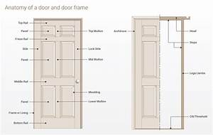 Parts Of A Door Explained