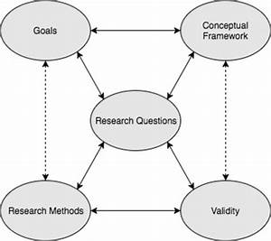 An Interactive Model Of Research Design  As Developed By Maxwell  2013
