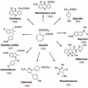 Pharmaceuticals - Free Full-Text - NSAIDs: Old Drugs Reveal New Anticancer Targets Nonsteroidal Anti-inflammatory Drugs (NSAIDs)