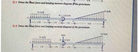 Solved Draw The Shear Force Bending Moment Diagram