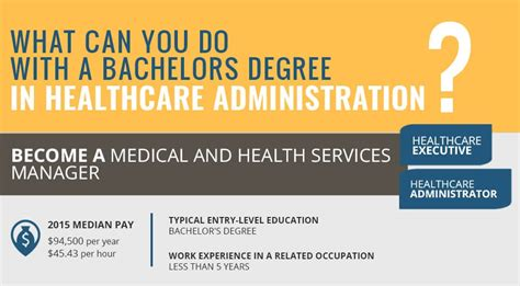 Infographic What Can You Do With A Degree In Healthcare. Credit Cards Through Credit Unions. How To Become Certified Mortgage Knoxville Tn. Self Storage Redondo Beach Hung Up The Phone. Interior Design Studies Lpn Programs Illinois. Check Your Credit Score For Free Online. Nationwide Insurance Decatur Al. Nationwide Insurance Columbus Ohio. Software Application Development