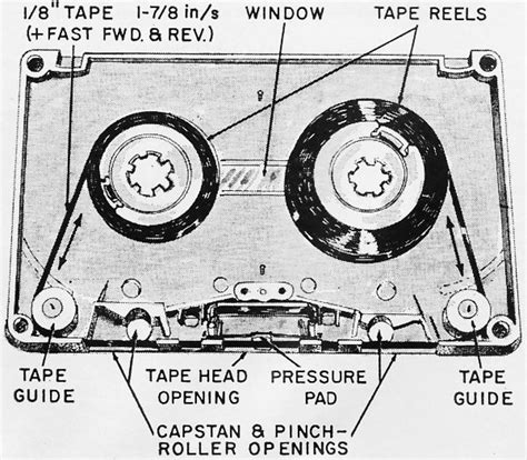 Diagram Of Audio Cassette by Cassette Recorders A New Breed June 1969