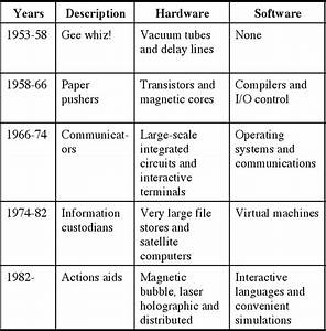 Five Generations Of Computer As Seen In 1974