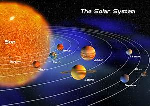 The Solar System Poster A1 A2 A3 A4 Science Children ...