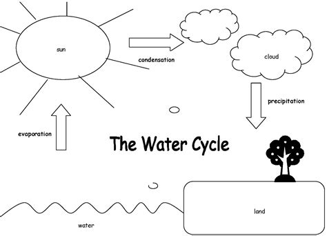 color cycle water cycle coloring pages the coloring pages water