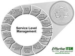 ITIL Service Level Management Process