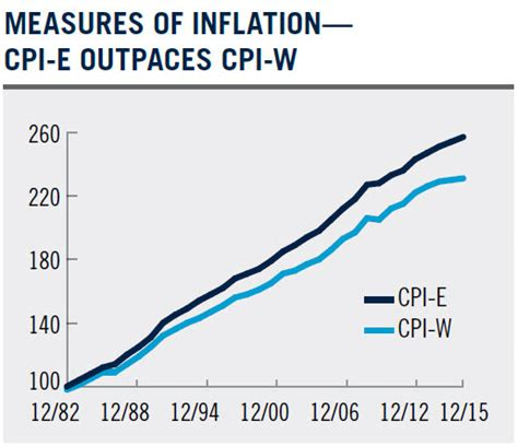 us bureau of labor statistics cpi how inflation really looks in retirement institutional investor