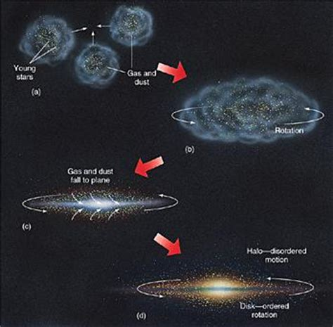 How Is The Milky Way Formed milky way galaxy formed when the was pics about space