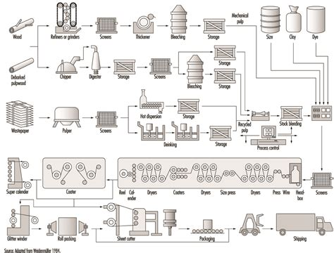 Proces Flow Diagram For Pulp And Paper Industry by Process Flow Diagram Of Paper Mill Wiring Library