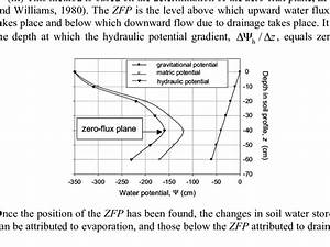 This Diagram Shows Values Of The Soil Hydraulic Potential