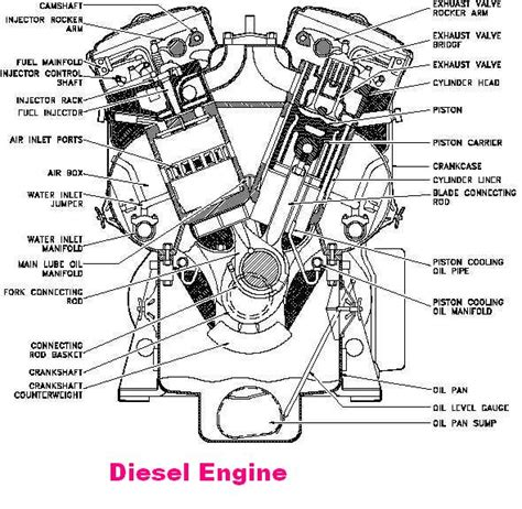 Gasoline In Car Engine Diagram by Machine Difference Between Diesel And Petrol
