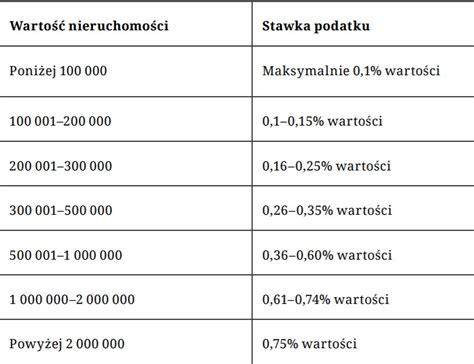Dziś w polsce nalicza się do w zależności od powierzchni budynku czy działki. Podatek katastralny w Polsce - czyli, o co tyle hałasu? - Hipoteki.net