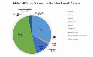 School Waste Composition
