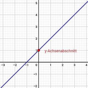 Schnittpunkte Berechnen Rechner : y achsenabschnitt ~ Themetempest.com Abrechnung