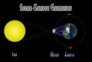 Solar Eclipse Geometry