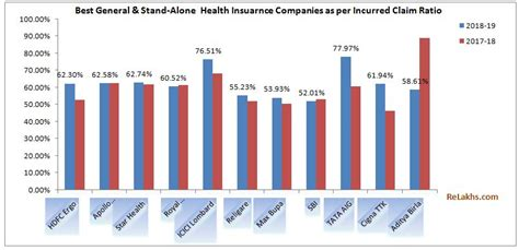 These oregon insurance companies offer 2021 health insurance plans through healthcare.gov, the federal health insurance website, where you can browse, compare, and purchase a plan. Health Insurance Incurred Claims Ratio 2018-19 | Best Health Insurers