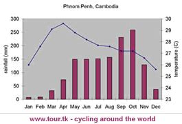 tourtk cycling adventures cambodia country info