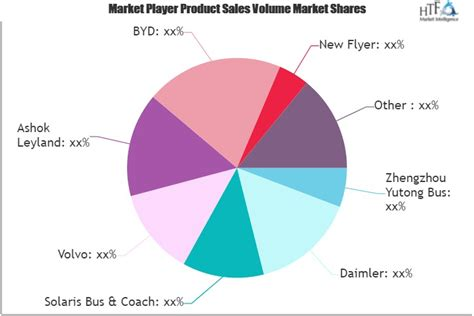Tourist Bus Market to See Huge Growth by 2025