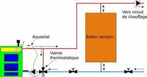 Ballon Tampon Chaudiere Bois : chaudi re bois ~ Melissatoandfro.com Idées de Décoration