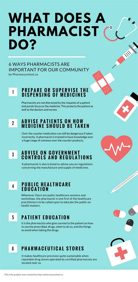 What Is Pharmacy by What Does A Pharmacist Do 6 Things A Pharmacist Does Everyday