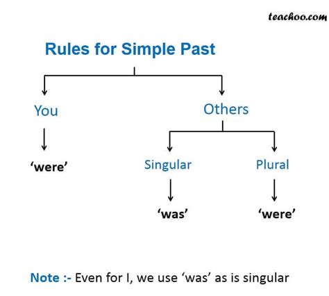 simple past tense verbs and tenses