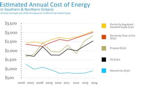 ontario natural gas alliance