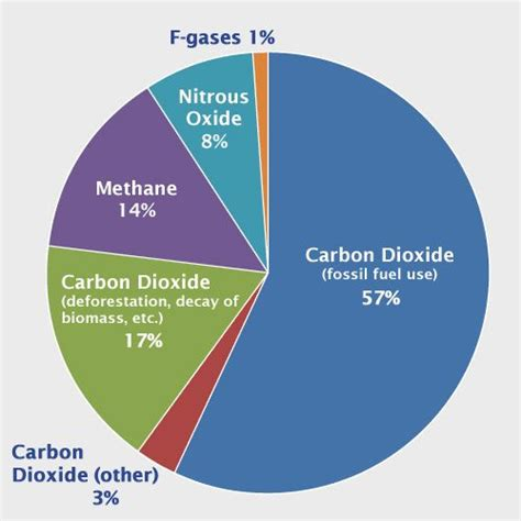 the dominant gas in the atmosphere that forms clouds is pie chart that shows different types of gases 57 percent is from carbon dioxide fossil fuel use