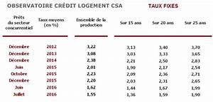 Comparateur Taux Credit : malgr des taux de cr dit immobilier au plus bas le nombre de cr dits accord s baisse ~ Medecine-chirurgie-esthetiques.com Avis de Voitures