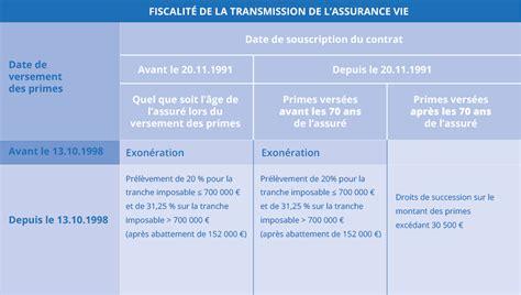 plafond droit de succession plafond assurance vie succession 28 images assurance vie un cadre fiscal sur mesure adetef