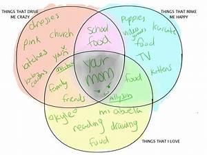 Venn Diagram Meme By 0kuro