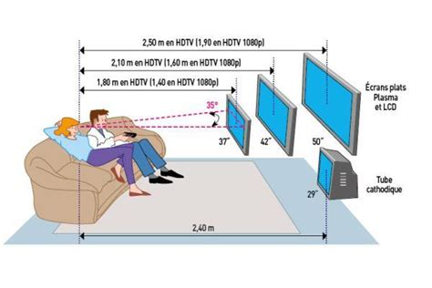 position du lit dans la chambre trouvez l 39 emplacement idéal pour téléviseur conseils