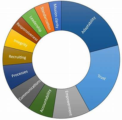 Culture Successful Organizational Attributes Key Consulting