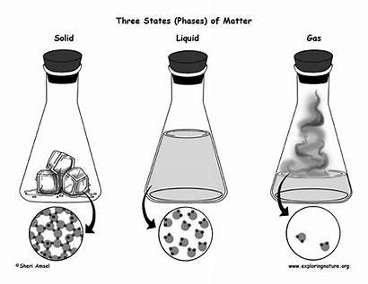 Matter Gas Phases States Solids Liquids Compressed