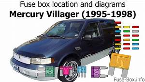 Fuse Box Location And Diagrams  Mercury Villager  1995