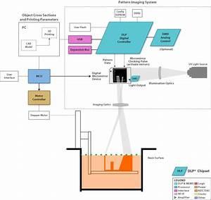 Under The Hood Of A 3-d Printer  U2013 Part 1 - Motor Drive  U0026 Control - Blogs