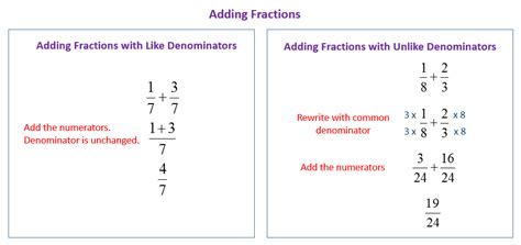 Add Fractions With The Same Denominator (solutions, Examples, Videos, Worksheets, Games, Activities