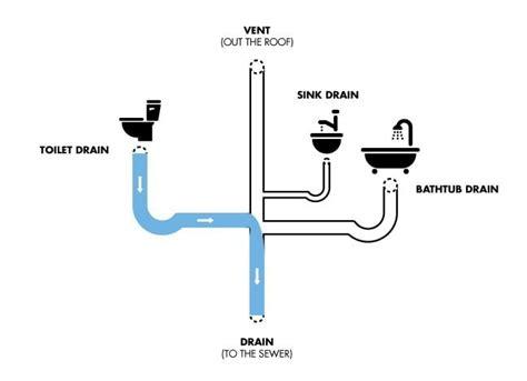 bathtub drain leaks diagram plumbing repair in littleton leak in living room ceiling